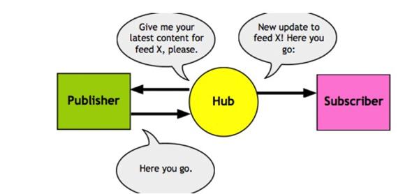 WordPressに入れたいプラグイン15選/WebSub/PubSubHubbub
