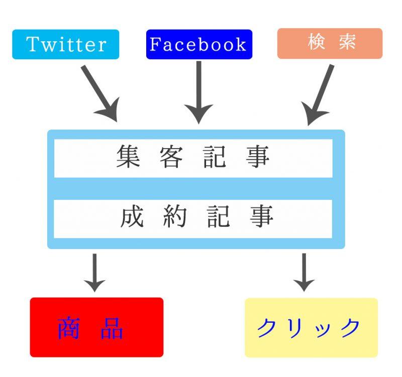 確実に成果を出すために!初心者のための特化型ブログの設計図の作り方
